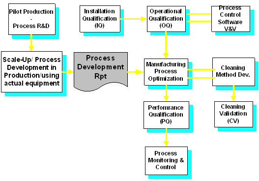 thesis on pharmaceutical process validation This thesis is brought to you for free and open access by the the validation process within the pharmaceutical industry requires that companies have.