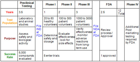 New Drug Application Approval Process